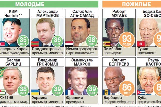 Где правят самые молодые и самые старые лидеры?