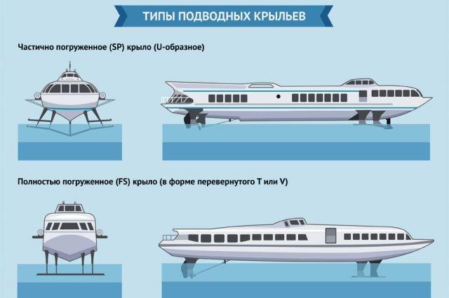 Какими были советские суда на подводных крыльях. Инфографика