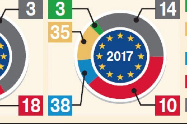 Как в России относятся к Евросоюзу?