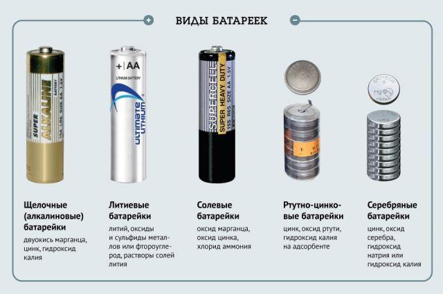 Картинки по запросу типы и классификация батареек