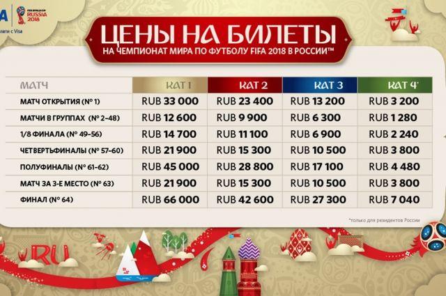 Побилетам начемпионат мира поступило неменее полутора млн заявок— Алексей Сорокин