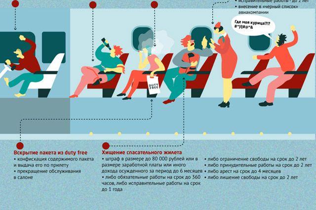 За что могут оштрафовать в аэропорту или на самолете? Инфографика