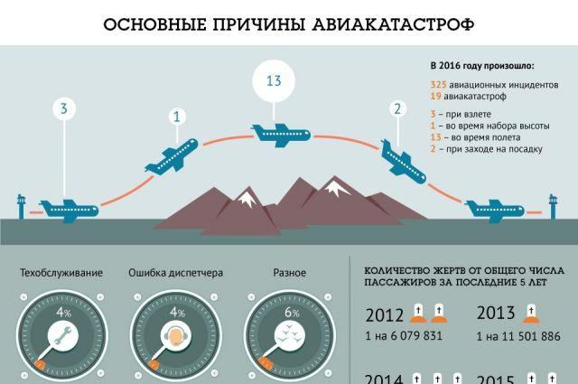 Главные причины авиакатастроф. Инфографика