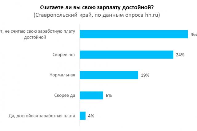 3% граждан России считают свою зарплату достойной— Опрос