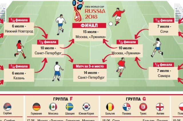 мира по чемпионат аргументы прогноз 2018 расписание футболу факты и