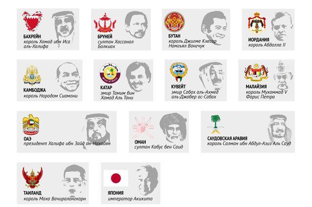 Современные монархии мира. Инфографика
