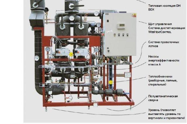 Энергосберегающий автоматизированный тепловой пункт