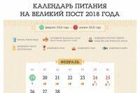 Когда у православных начнется Великий пост в 2018 году?