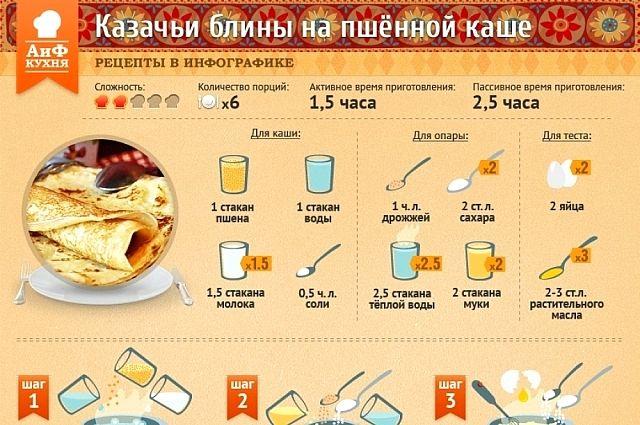 Рецепт блинов казачьи
