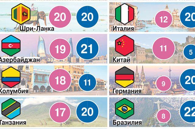 Сколько отдыхают в разных странах мира? Инфографика