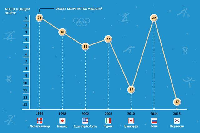 Где пройдет следующая зимняя Олимпиада    Олимпийский вопрос-ответ ... a477f688952
