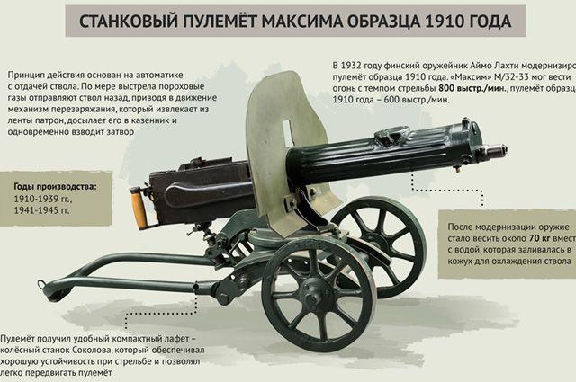 Пулемет Максима. Инфографика