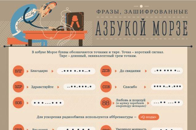 В Музее геологии, нефти и газа открыта новая выставка - «Код Морзе».