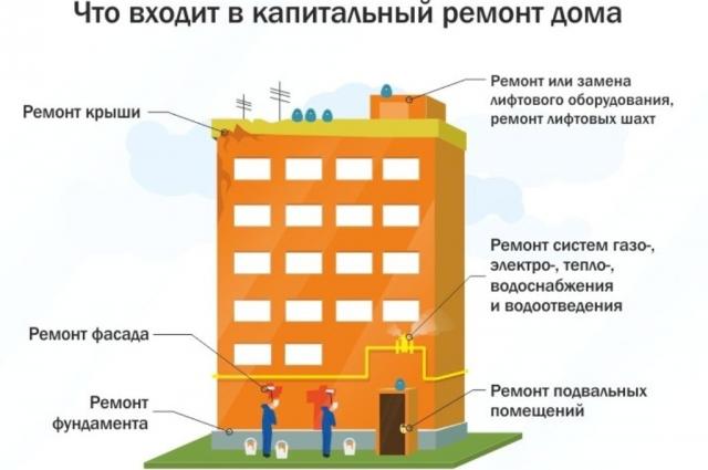 Ямальских должников заставят заплатить за капремонт через суд