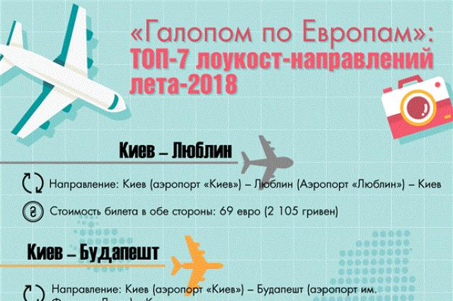 Дешево за границу: топ-7 выгодных лоукост-направлений лета-2018