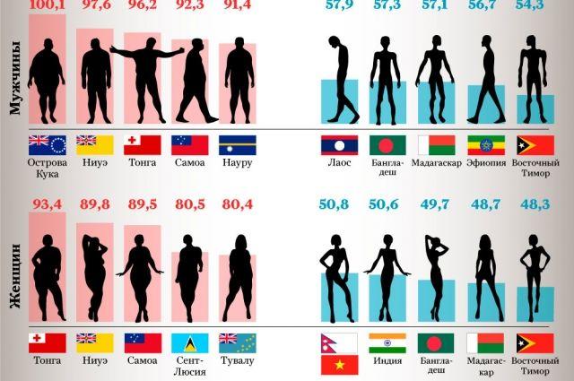 Самые высокие, низкие, полные и стройные нации. Инфографика