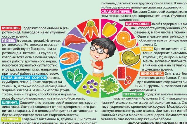 10 полезных продуктов для глаз. Инфографика