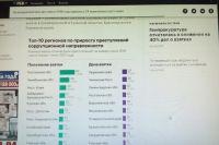 Оренбуржье в десятке регионов по росту коррупционных преступлений