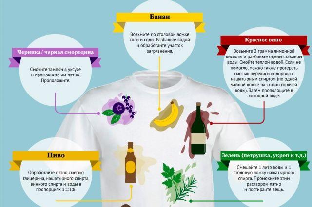 Пятна от каких продуктов нельзя отстирать? Инфографика