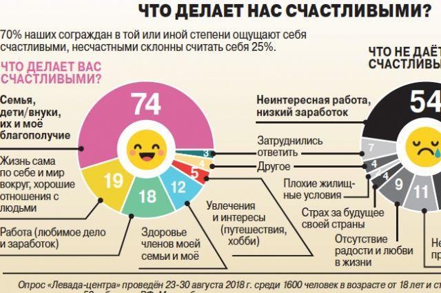 Что делает россиян счастливыми? Инфографика