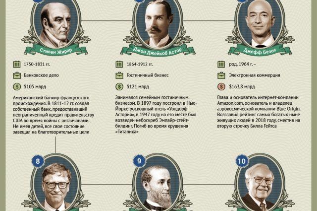 Картинки по запросу самые богатые люди в истории россии