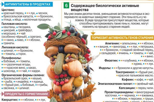Семь принципов питания долгожителя с точки зрения науки. Инфографика