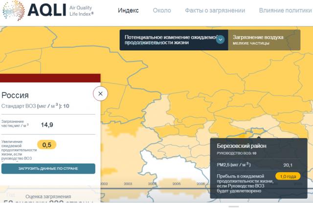 Жители Красноярска могли бы жить на год больше.