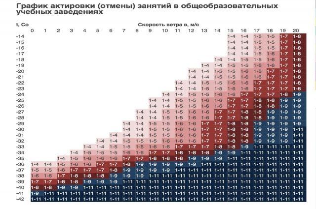 В Ноябрьске назвали температуры при которых не стоит идти в школу