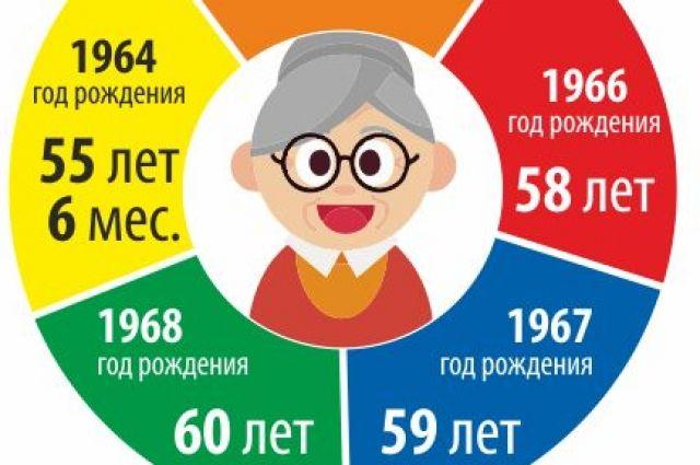 Где получить пенсию в новосибирске стоимость потребительской корзины по годам в москве