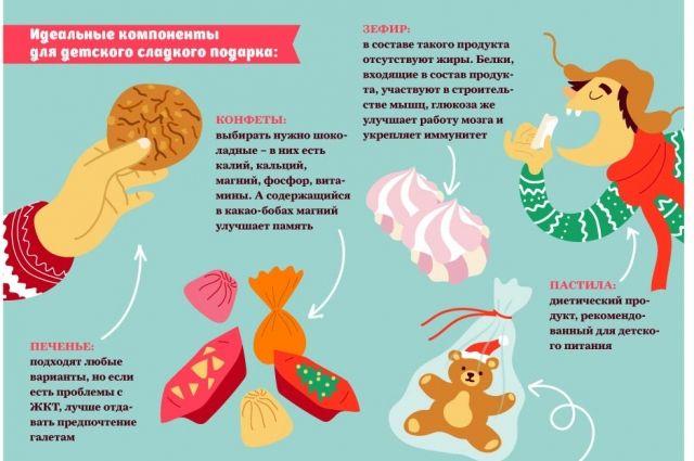 Как выбрать сладости в подарок ребенку? Инфографика