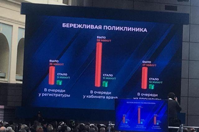 Путин: на борьбу с онкологией направят не менее 1 трлн рублей