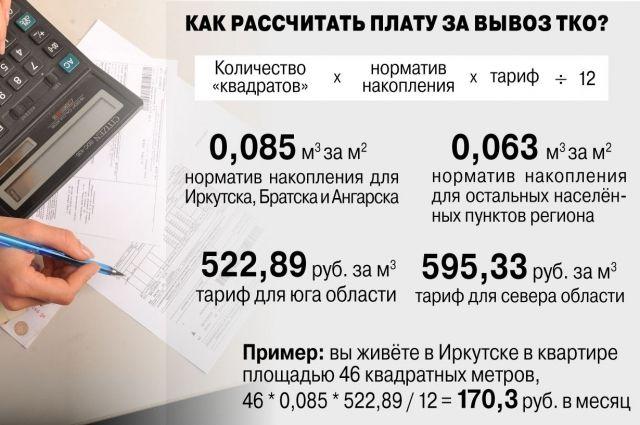 Формула расчета платы за вывоз ТКО.