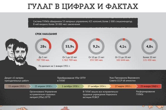 ГУЛАГ в цифрах и фактах. Инфографика