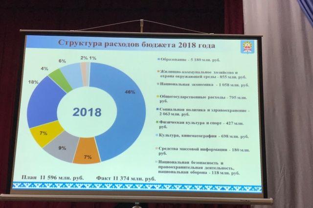 Ноябрянам рассказали на что были потрачены бюджетные деньги в 2018 году