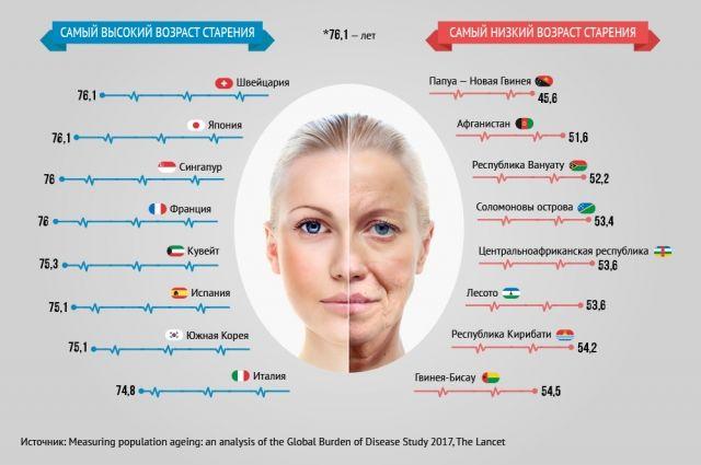 Жители каких стран стареют медленнее, а каких — быстрее? Инфографика