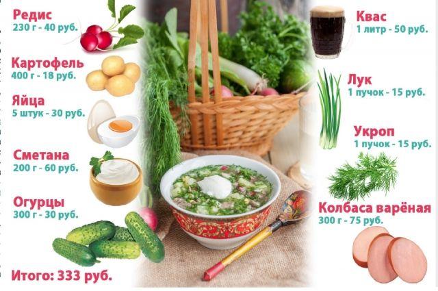 Классический рецепт летнего супа.