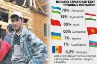 В Иркутской области впервые ввели запрет на привлечение иностранной рабочей силы по трудовым патентам по отдельным видам экономической деятельности.