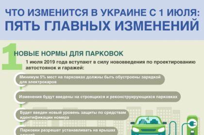 Что изменится в Украине с 1 июля: топ-5 главных событий в инфографике