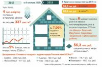 Недвижимость в цифрах.