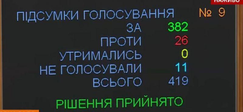 Затем депутаты провели голосование за спикера Верховной Рады - практически единогласно выбрали Дмитрия Разумкова.