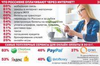 В 2018-2019 году за товары и услуги онлайн платили 94% жителей крупных российских городов.