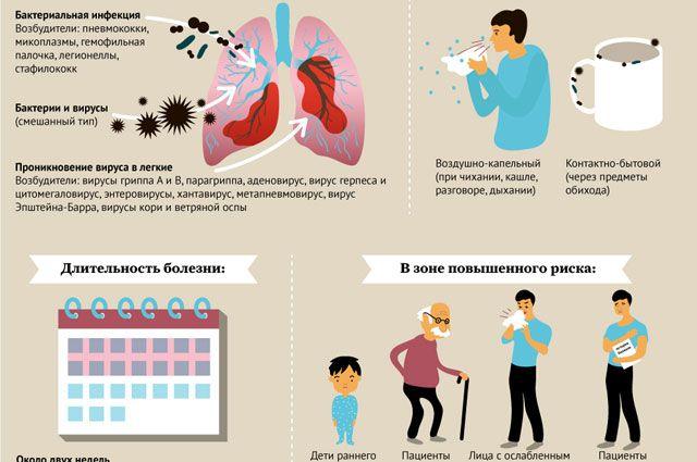 Воспаление легких без температуры анализ крови