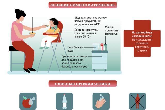 Симптомы, профилактика и лечение ротавирусной инфекции. Инфографика