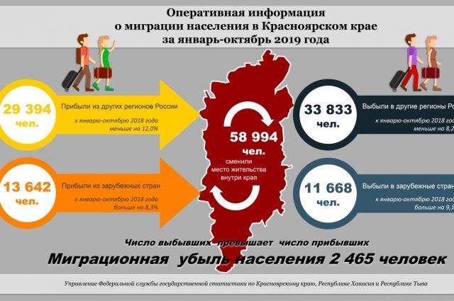Жители Красноярского края навсегда покидают пределы региона и страны