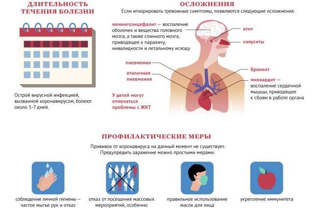 коронавирусом симптомы
