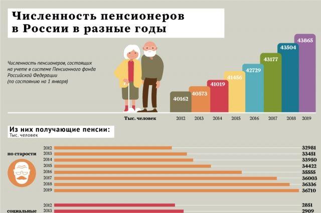 Количество пенсионеров с минимальной пенсией в россии состав потребительская корзина в пермском крае