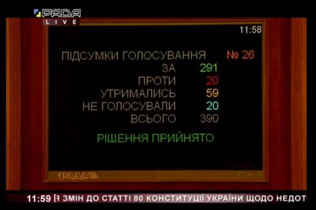 Число народных депутатов в Верховной Раде могут сократить на треть: причина