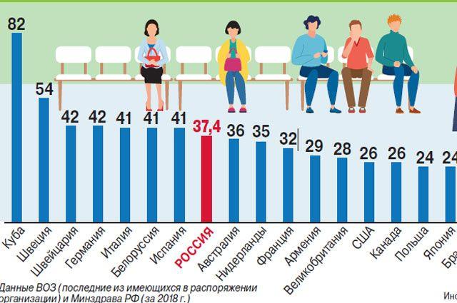 Количество врачей в разных странах. Инфографика