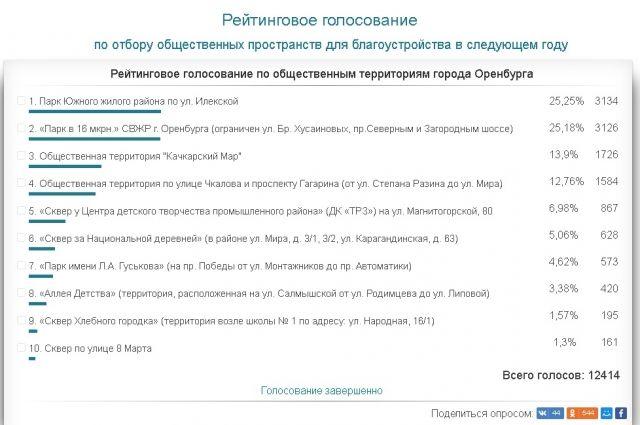 В Оренбурге завершено голосование за территории для благоустройства.