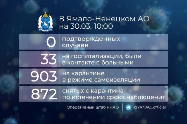 На Ямале в режиме самоизоляции из-за коронавируса находятся 903 человека